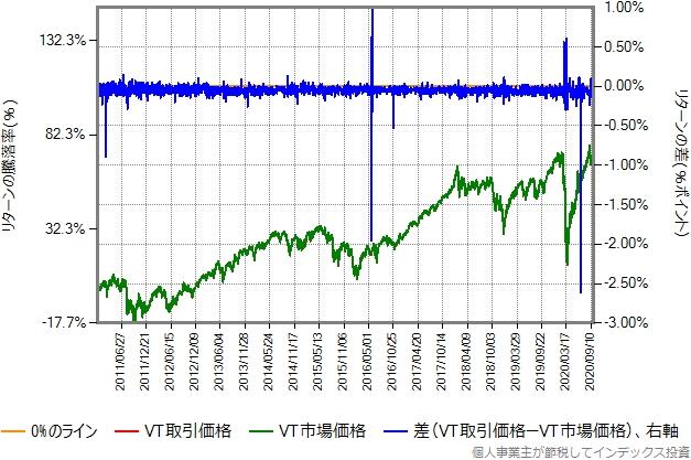 VTの取引価格と市場価格比較グラフ