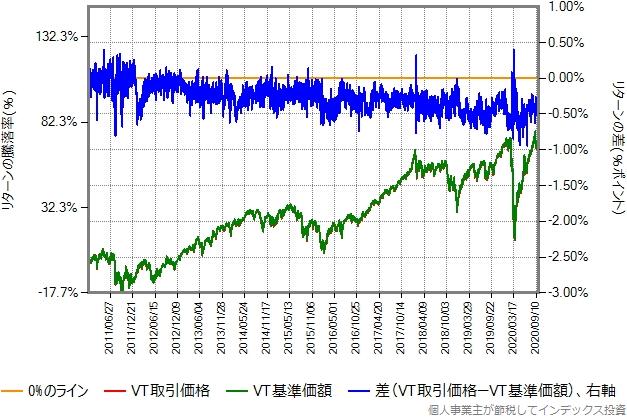 VTの取引価格と基準価額比較グラフ