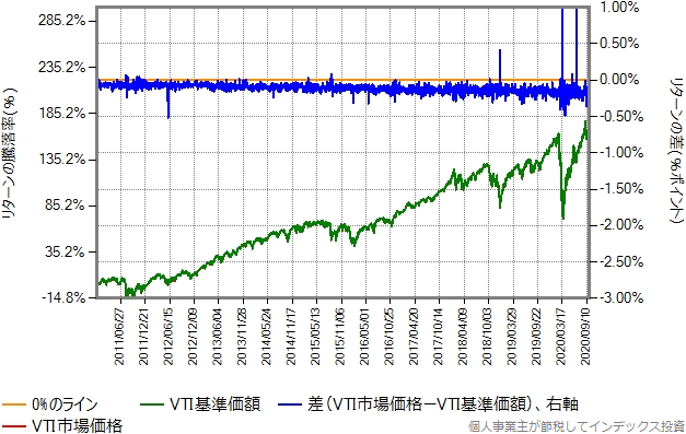 VTIの市場価格と基準価額の比較グラフ