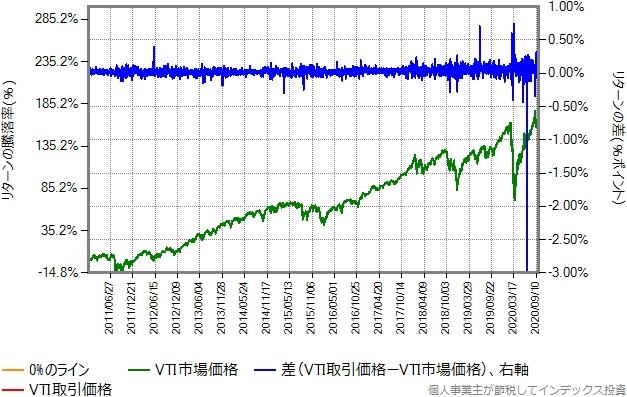 VTIの取引価格と市場価格比較グラフ
