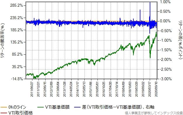 VTIの取引価格と基準価額比較グラフ