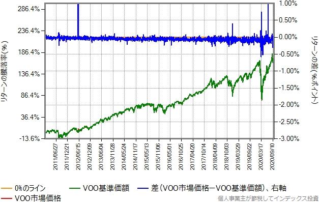 VOOの市場価格と基準価額の比較グラフ