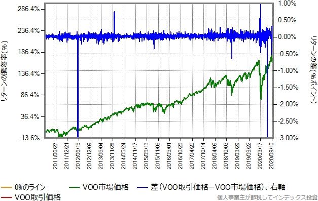 VOOの取引価格と市場価格比較グラフ