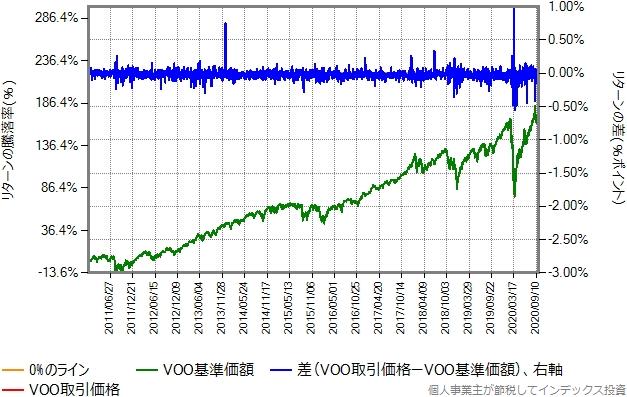 VOOの取引価格と基準価額比較グラフ