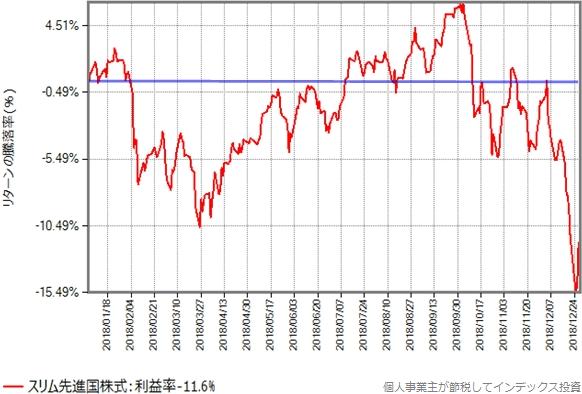 スリム先進国株式の基準価額の、2018年年初からの推移グラフ
