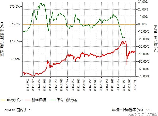 eMAXIS国内リートのシミュレーション結果のグラフ