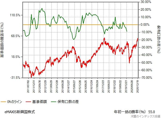 eMAXIS新興国株式のシミュレーション結果のグラフ