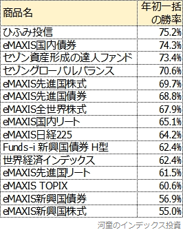 2010年末までに設定された主な商品の結果一覧表