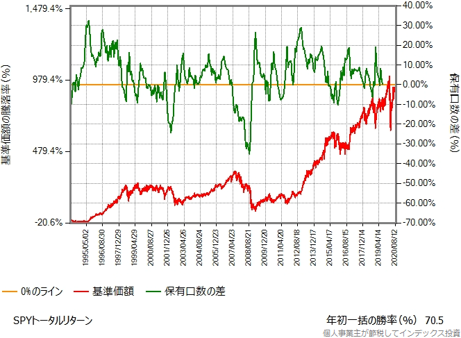 SPY(米国籍ETF)のトータルリターンを使ったシミュレーション結果のグラフ