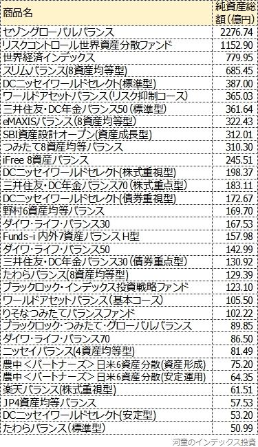 純資産総額順に並べた一覧表、前半