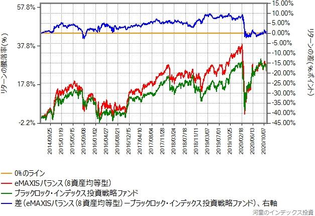 インデックス投資戦略ファンドとeMAXISバランス(8資産均等型)のリターン比較グラフ