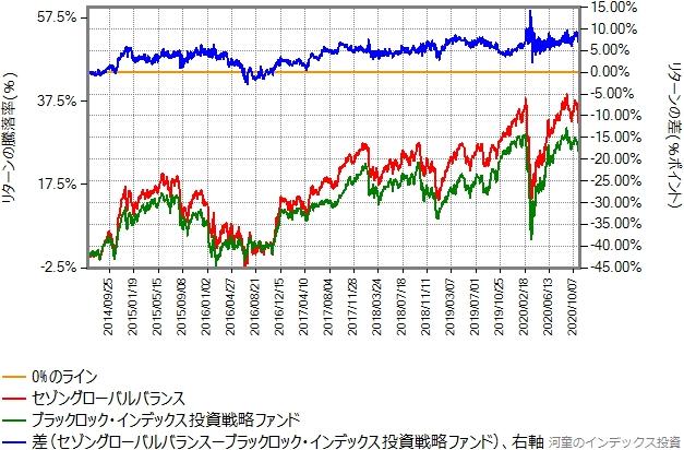 インデックス投資戦略ファンドとセゾングローバルバランスのリターン比較グラフ