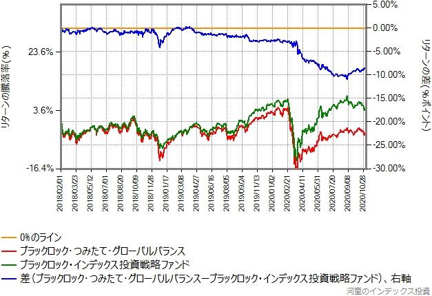 インデックス投資戦略ファンドとブラックロックつみたてグローバルバランスのリターン比較グラフ