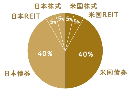 日米6資産分散(安定運用)の投資割合