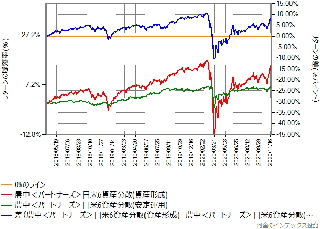 日米6資産分散(資産形成)とのリターン比較グラフ