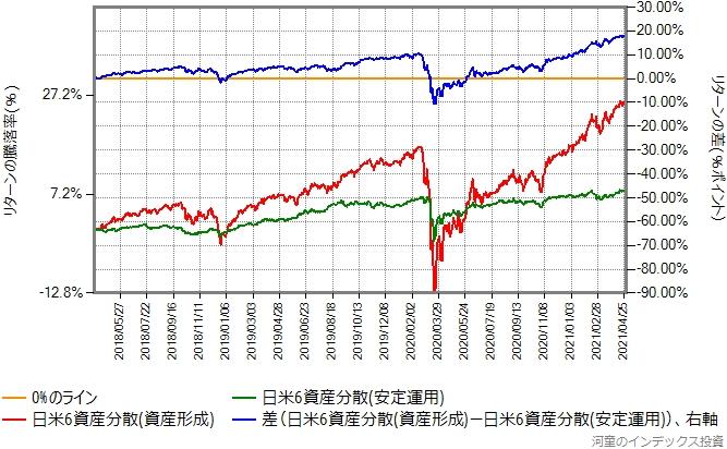 日米6資産分散(資産形成)と日米6資産分散(安定運用)のリターン比較グラフ