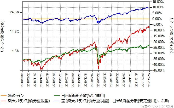楽天バランス(債券重視型)と日米6資産分散(安定運用)のリターン比較グラフ