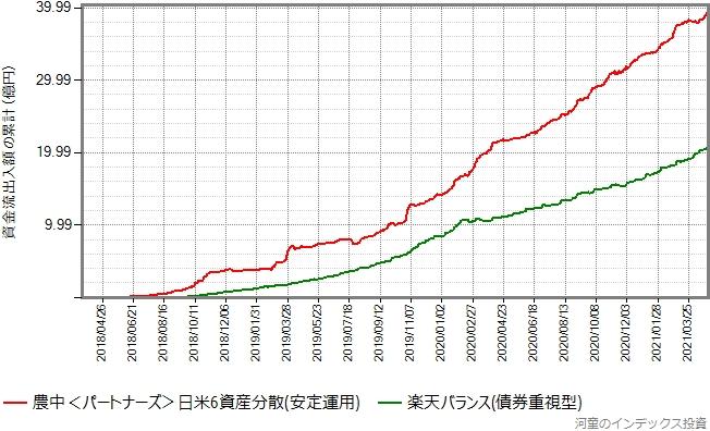 日米6資産分散(安定運用)と楽天バランス(債券重視型)の資金流出入額の累計の推移比較グラフ