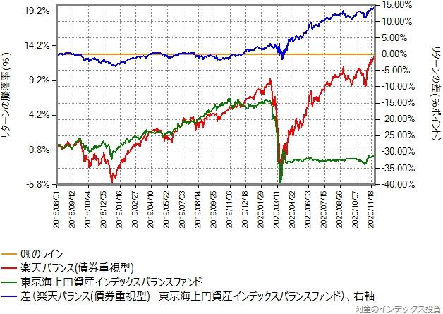 楽天バランス(債券重視型)と東京海上円資産インデックスバランスのリターン比較グラフ