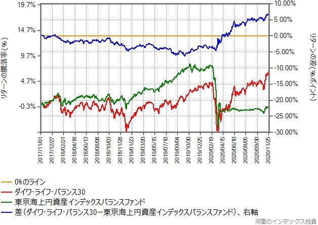 ダイワ・ライフ・バランス30と東京海上円資産インデックスバランスのリターン比較グラフ