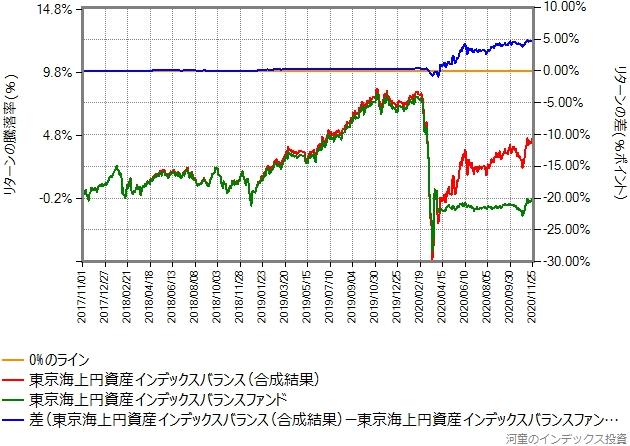 合成結果とのリターン比較グラフ