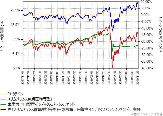 スリムバランス(8資産均等型)と東京海上円資産インデックスバランスのリターン比較、2017年11月01日から2020年11月27日まで