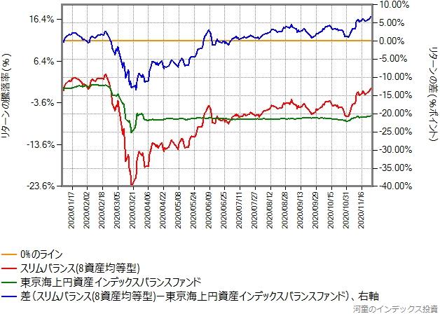 スリムバランス(8資産均等型)と東京海上円資産インデックスバランスのリターン比較、2020年年初から