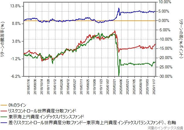 リスクコントロール世界資産分散ファンドと東京海上円資産インデックスバランスのリターン比較グラフ