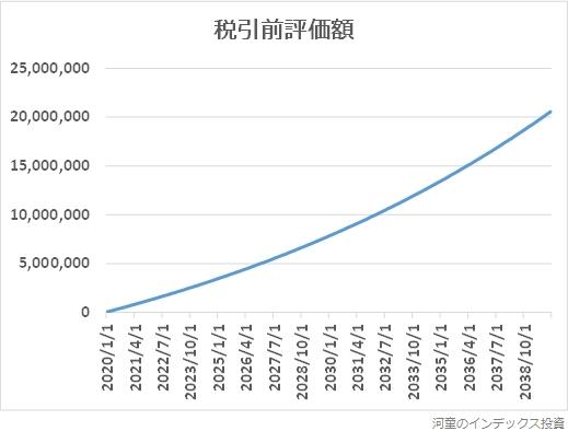 期待年率5%の場合、5万円の積立投資で税引前評価額が増えるグラフ