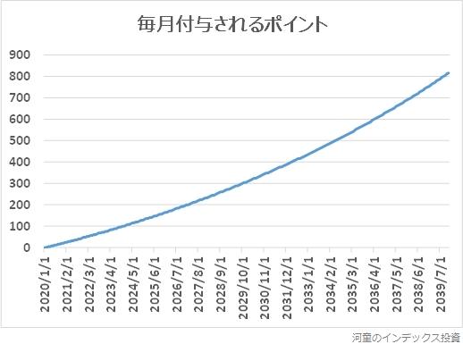 毎月付与されるポイントが増える様子のグラフ