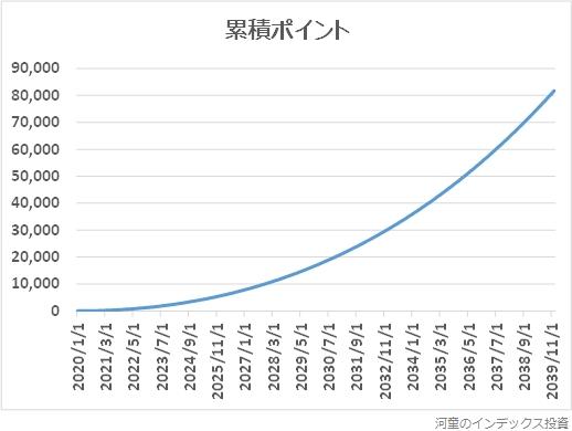 ポイントの累積額のグラフ
