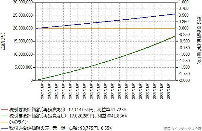期待リターン年率4%の場合のシミュレーション結果のグラフ