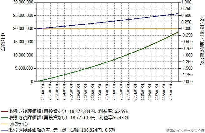 期待リターン年率5%の場合のシミュレーション結果のグラフ