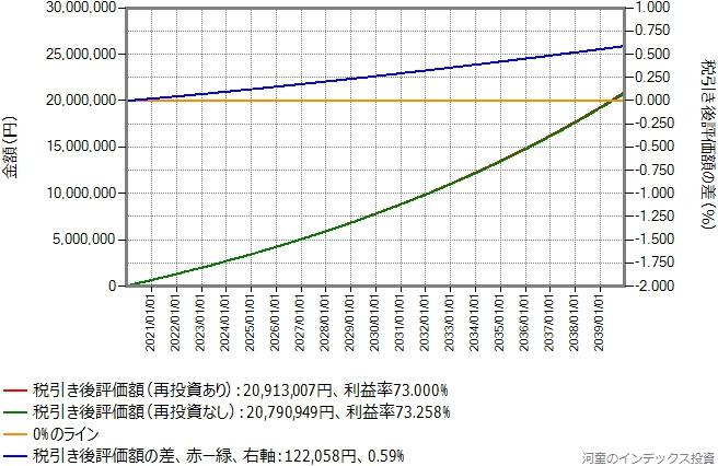 期待リターン年率6%の場合のシミュレーション結果のグラフ