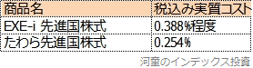 EXE-i 先進国株式とたわら先進国株式のコスト比較表
