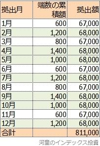 端数の累積を考慮した拠出計画