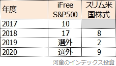 iFree S&P500とスリム米国株式の、Fund of the Yearの順位表