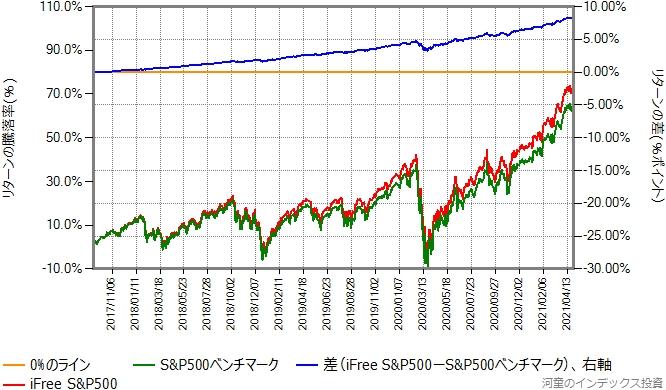 iFree S&P500とベンチマークのリターン比較グラフ