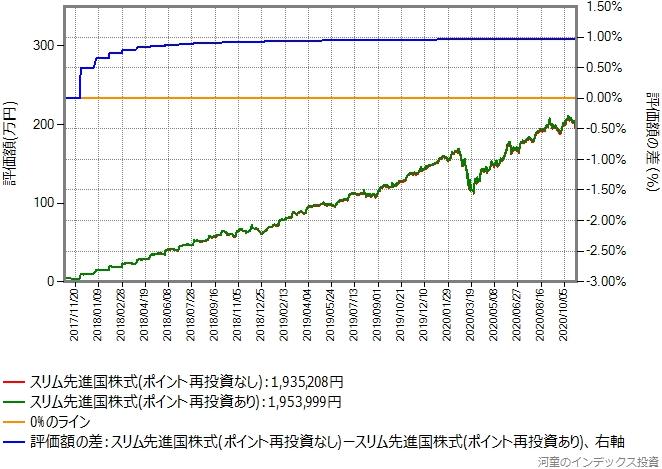 スリム先進国株式、過去3年間の比較グラフ