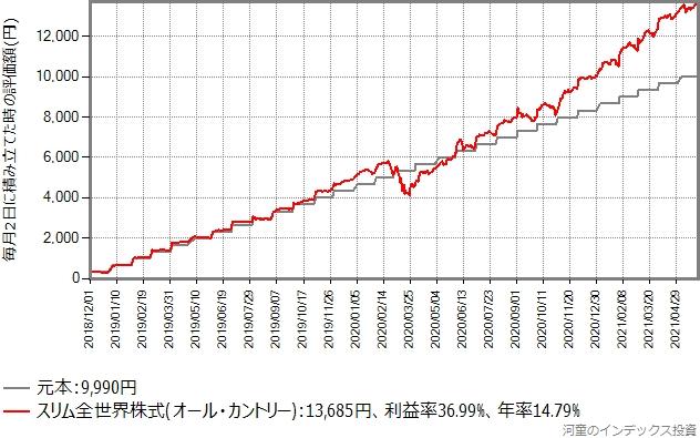 スリム全世界株式(オール・カントリー)の過去2年半の積み立てシミュレーションのグラフ
