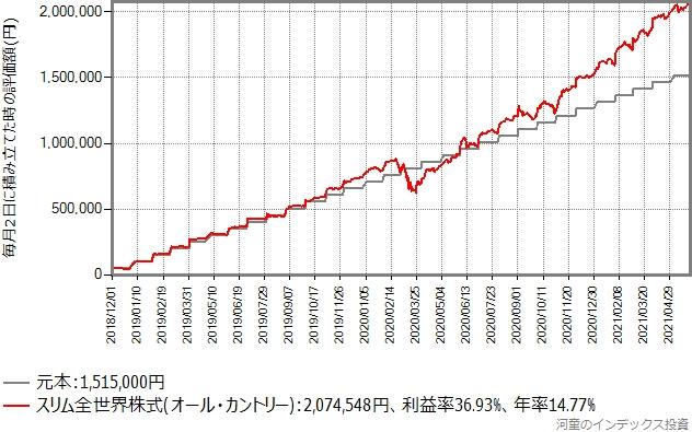 SBI証券で毎月50,250円を積み立てた場合のシミュレーション
