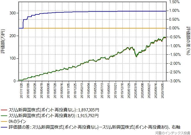 スリム新興国株式、過去3年間の比較グラフ