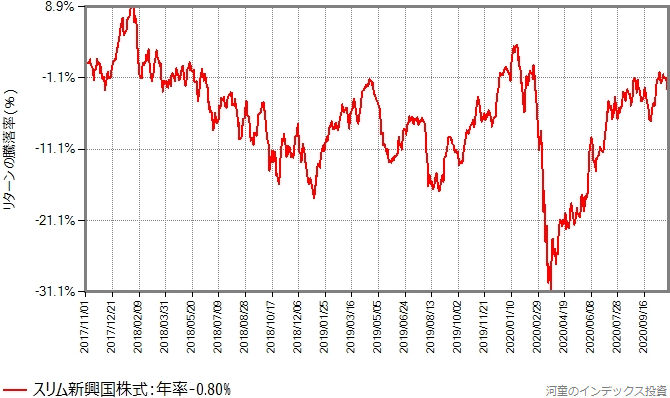 スリム新興国株式、過去3年間の基準価額の推移グラフ