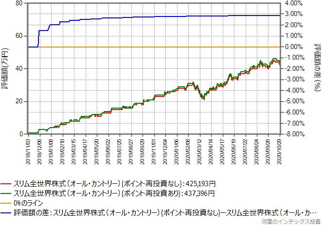 スリム全世界株式(オール・カントリー)、過去2年間の比較グラフ