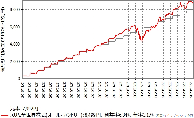スリム全世界株式(オール・カントリー)の過去2年間の積み立てシミュレーションのグラフ