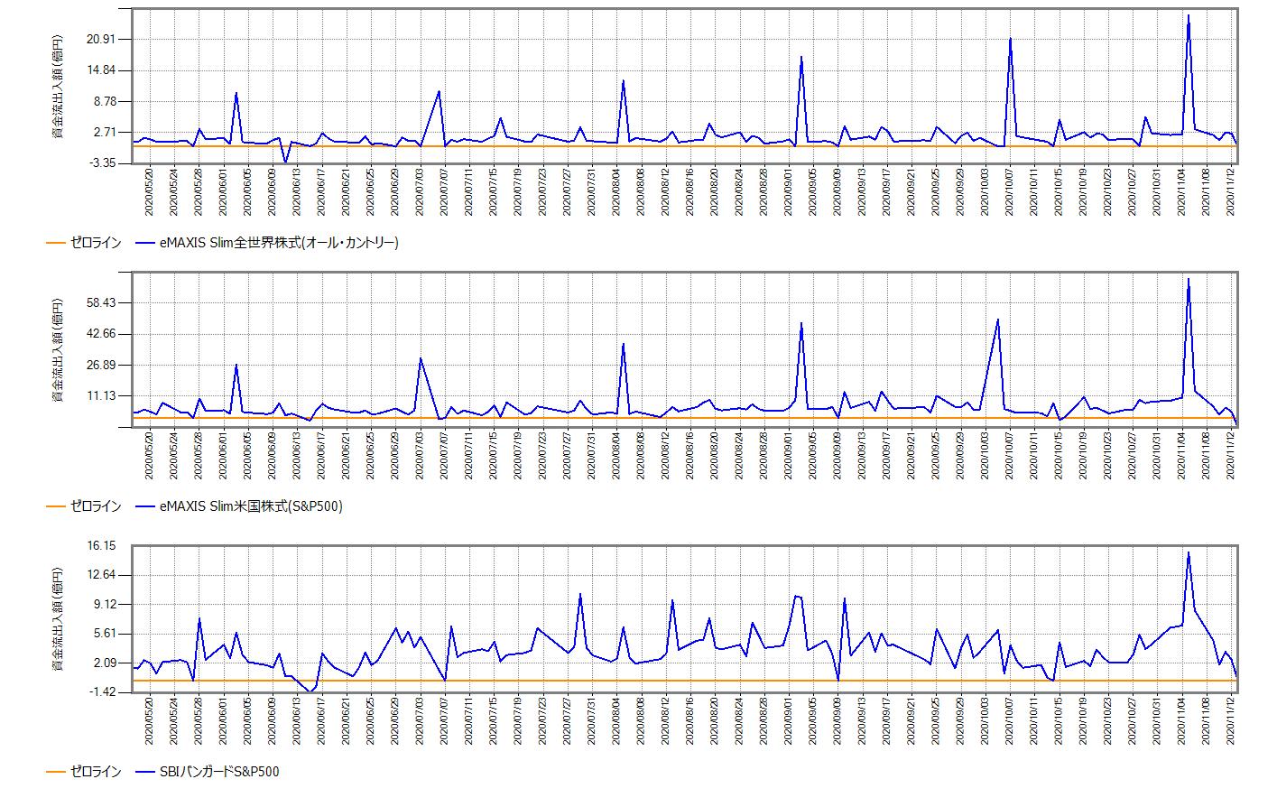 スリム全世界株式(オール・カントリー)、スリム米国株式(S&P500)、SBIバンガードS&P500の、直近6ヶ月の毎営業日ごとの資金流出入額の推移グラフ
