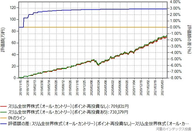 スリム全世界株式(オール・カントリー)、過去2年半の比較グラフ