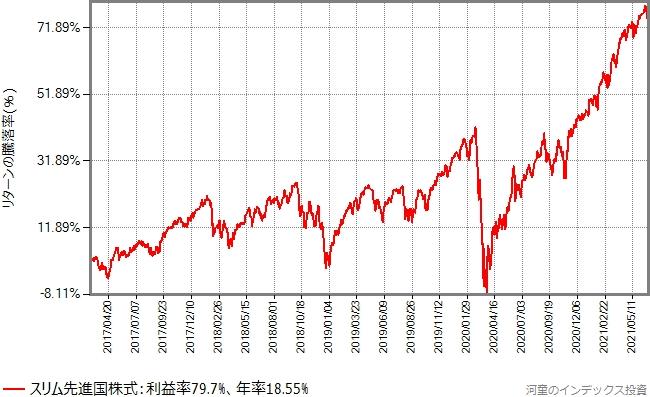 スリム先進国株式の設定以降、2021年6月25日までのリターンの推移グラフ