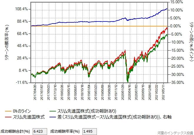 おおぶねグローバル(長期厳選)の基準価額がスリム先進国株式と同じだった場合のグラフ