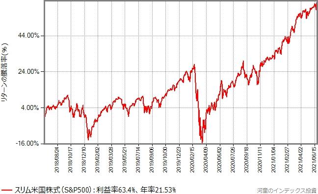 スリム米国株式(S&P500)の設定以降、2021年6月25日までのリターンの推移グラフ
